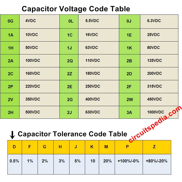 Capacitor code table tolerance and voltage