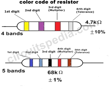 Color Coding Of resistor