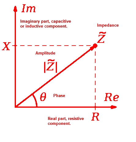 Impedance and Resistance