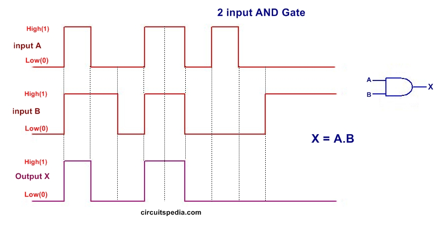 2 input AND gate pulse
