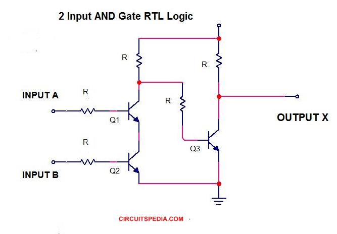 AND GATE RTL CIRCUIT