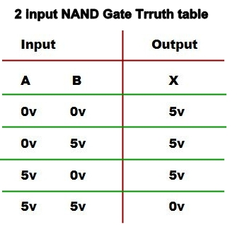 NAND GATE TRUTH TABLE