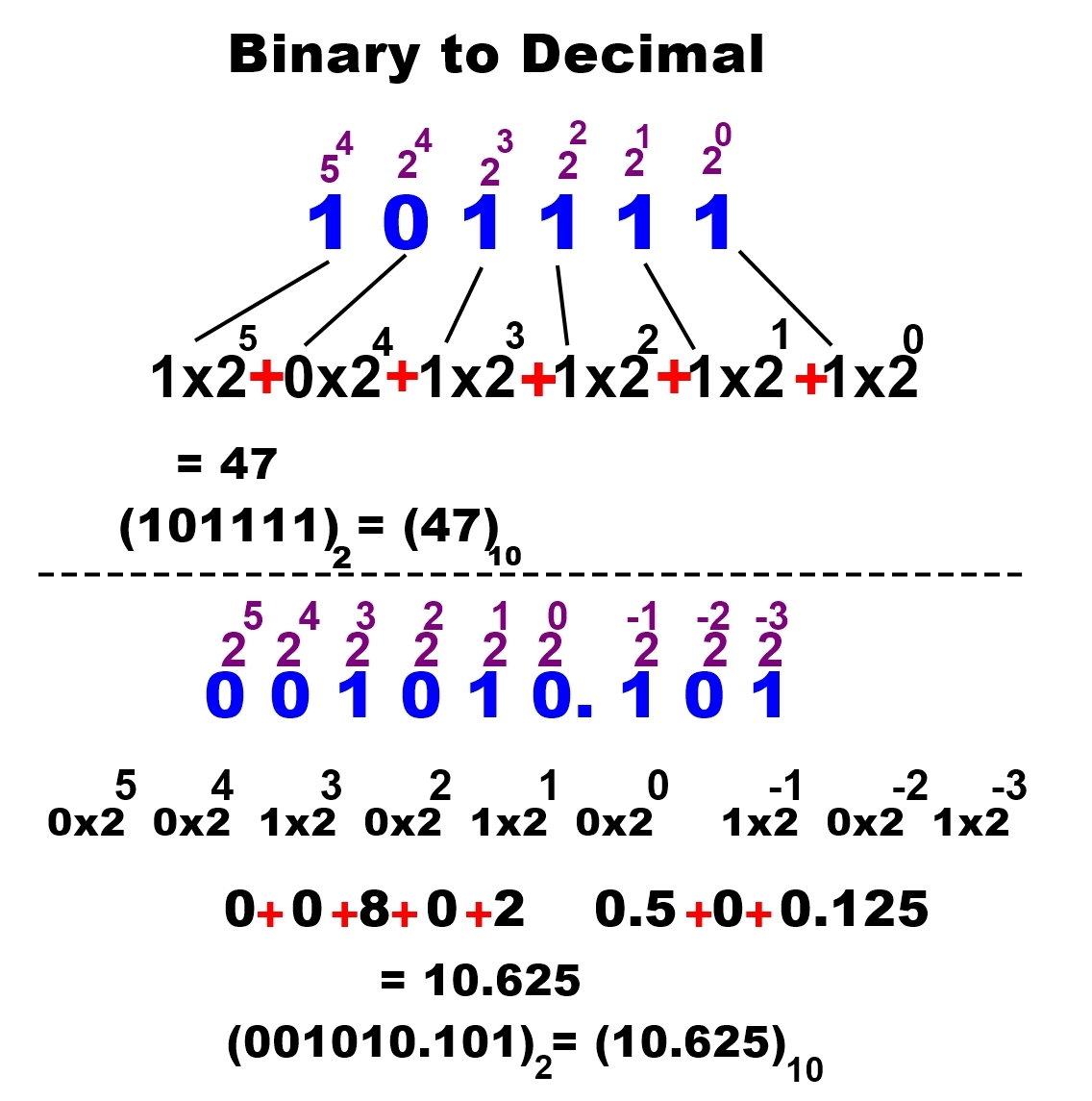 Binary to decimal conversion number system