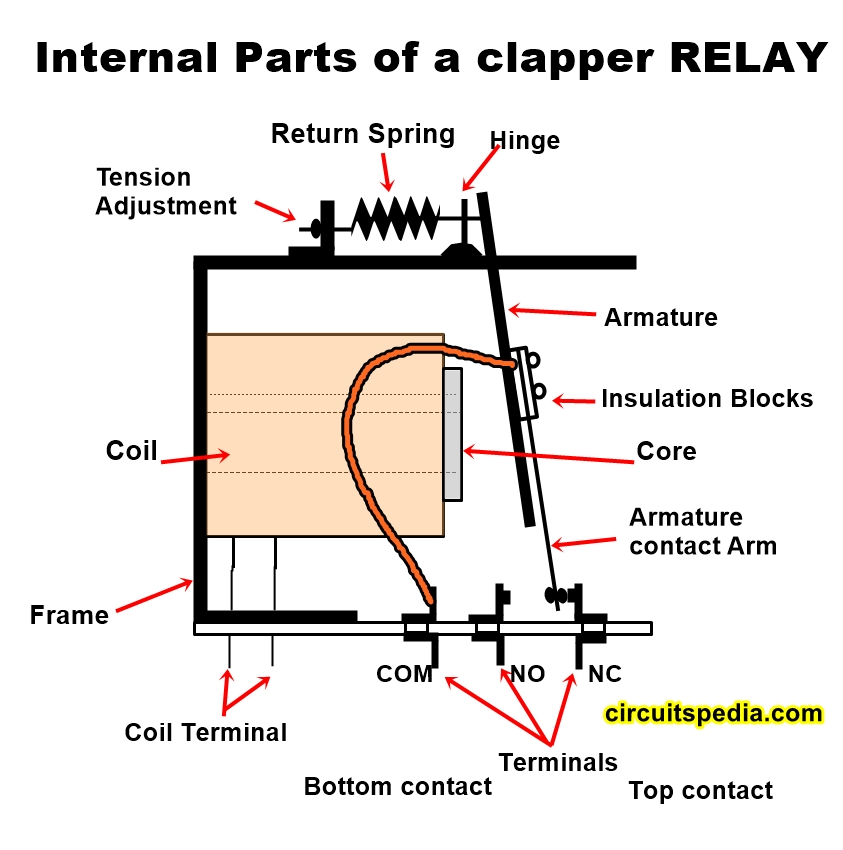 How relay works