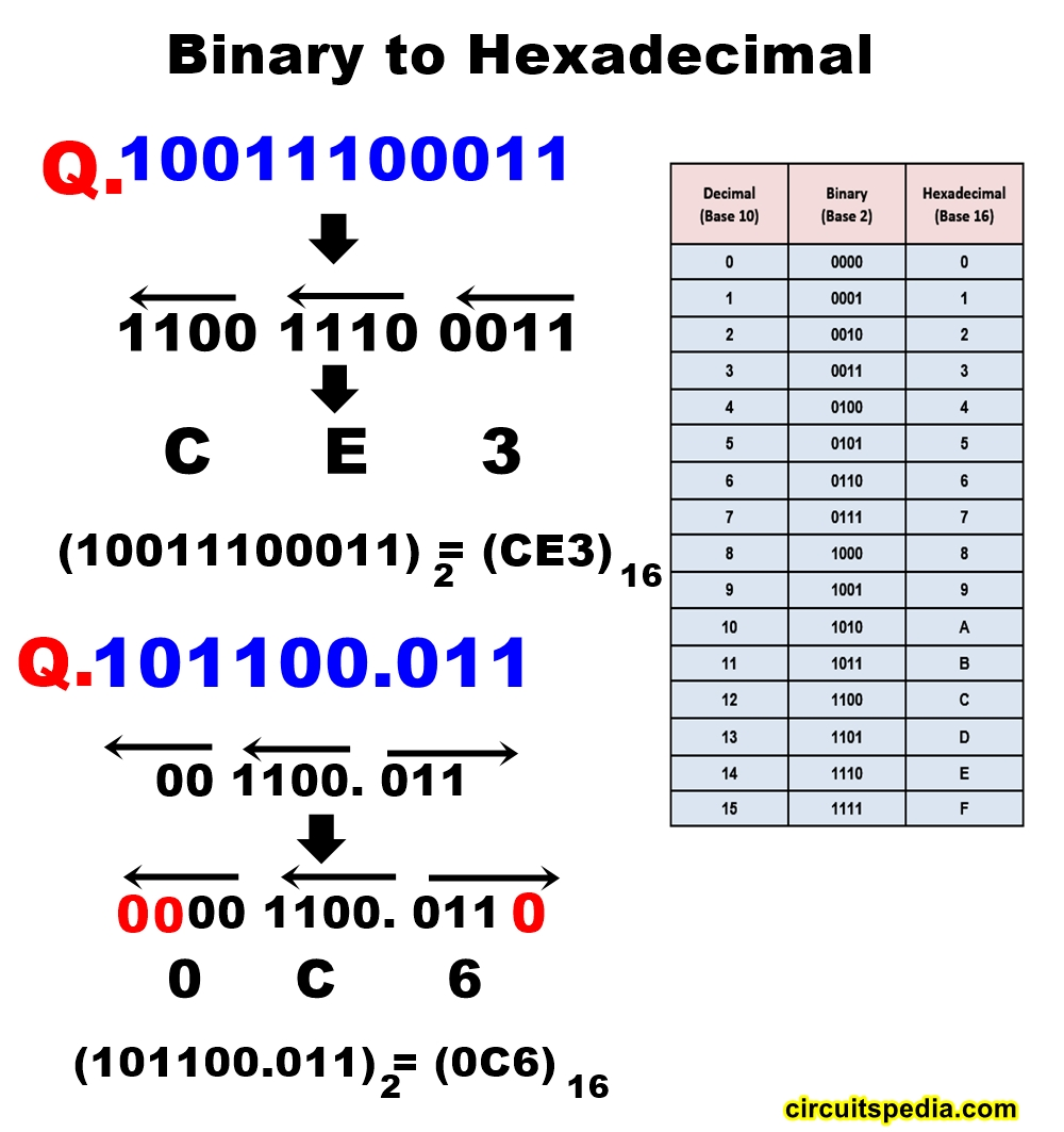 binary to hexadecimal conversion number system