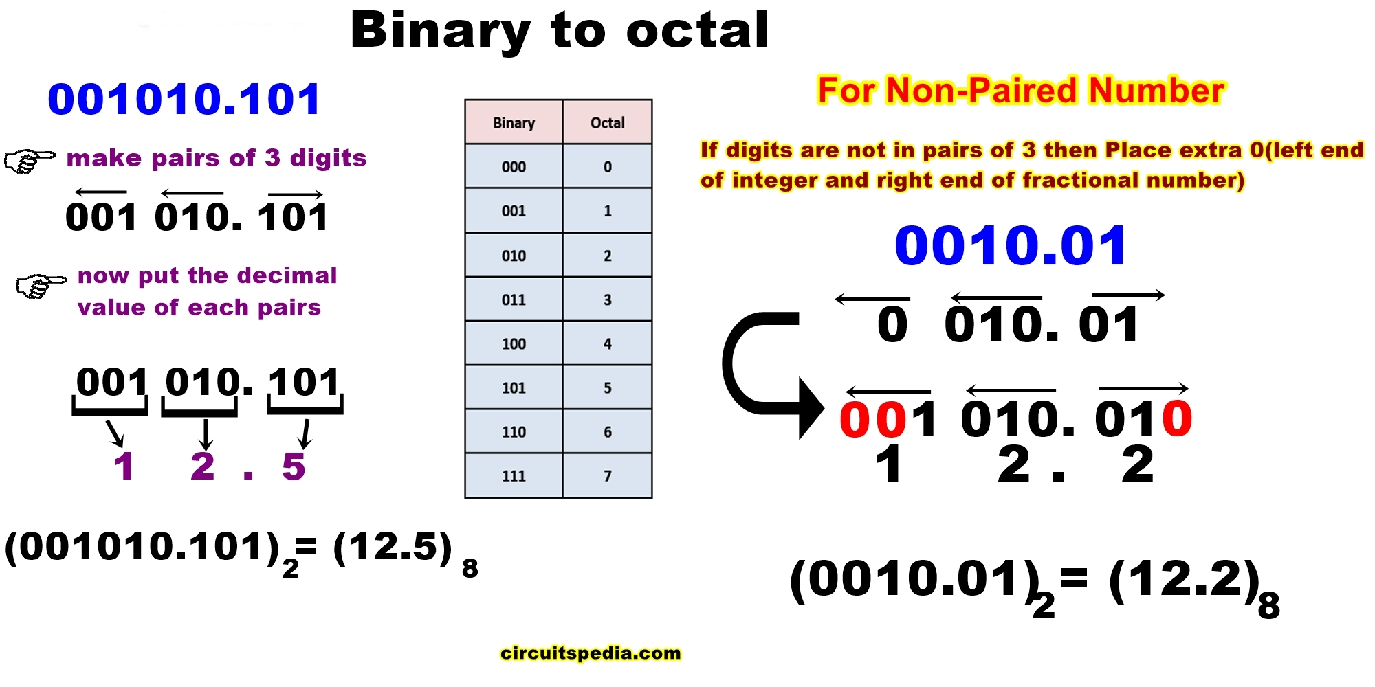 binary to octal number system conversion