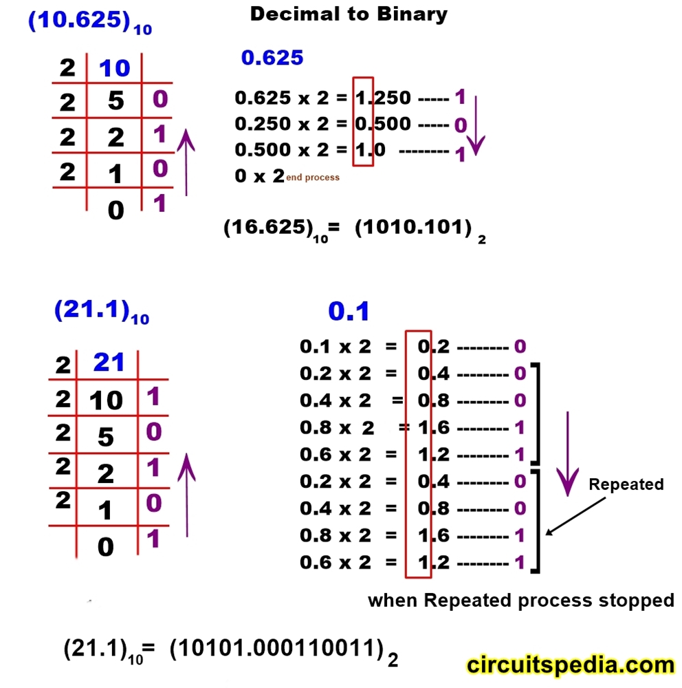 decimal to binary conversion number system