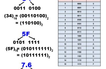 Number system, Decimal, Binary, Octal, Hexa conversion