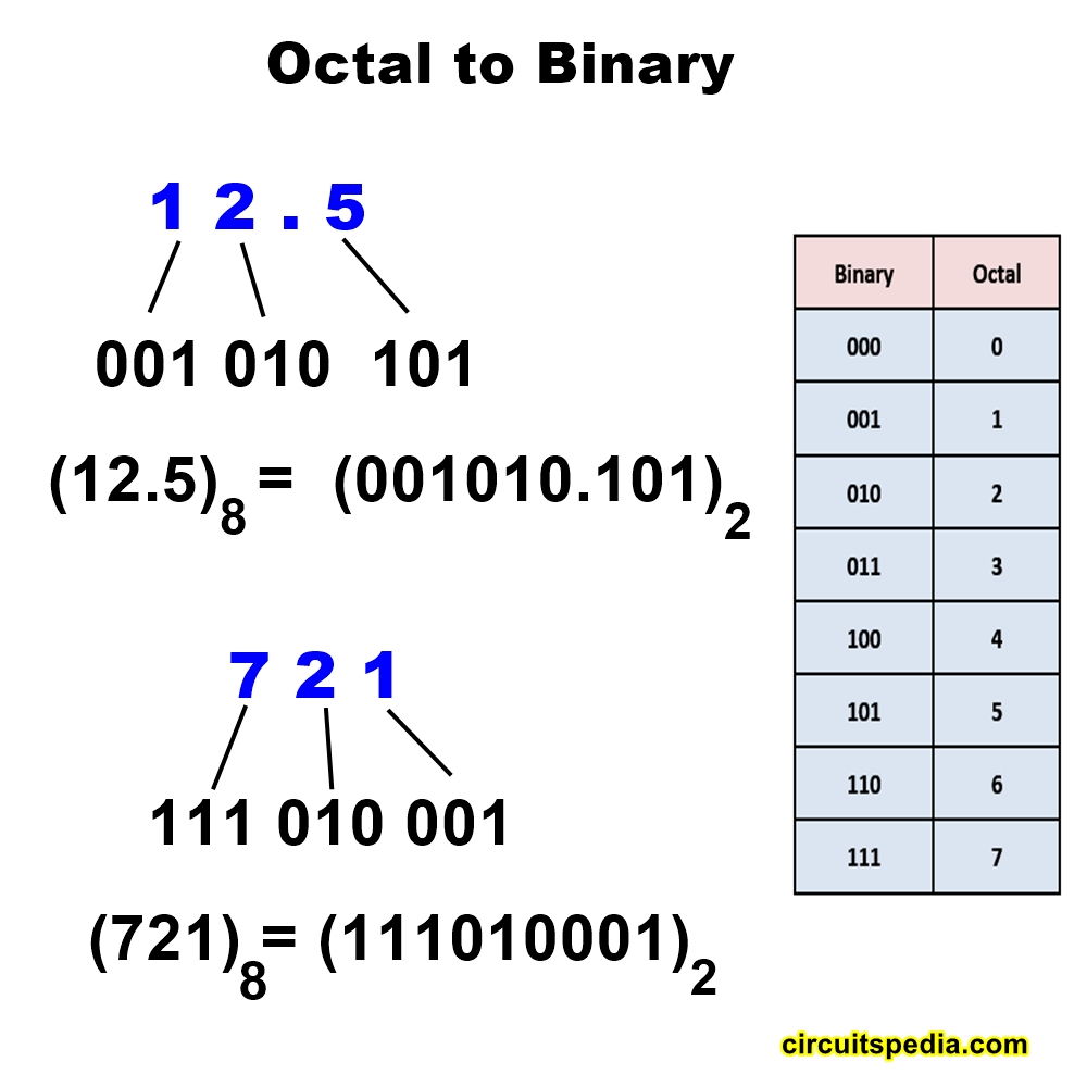 octal to binary number system conversion