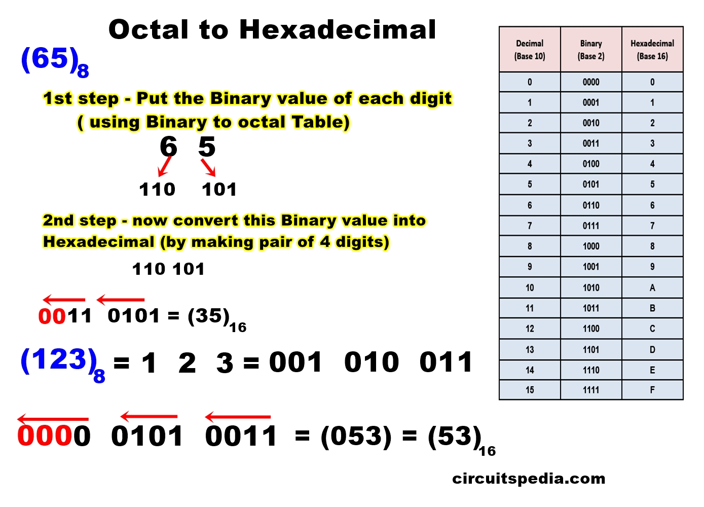number system conversion octal to hexadecimal