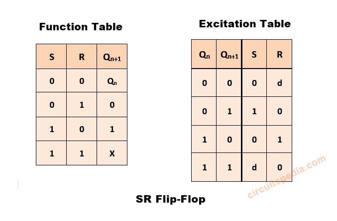 RS flip flop excitation table and function table