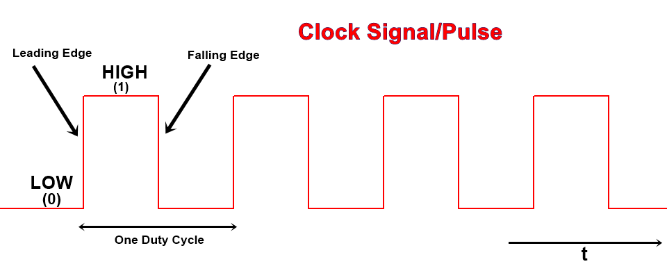 what is clock signal or digital pulse
