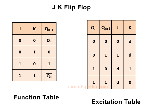 function table and excitation table of JK flip flop