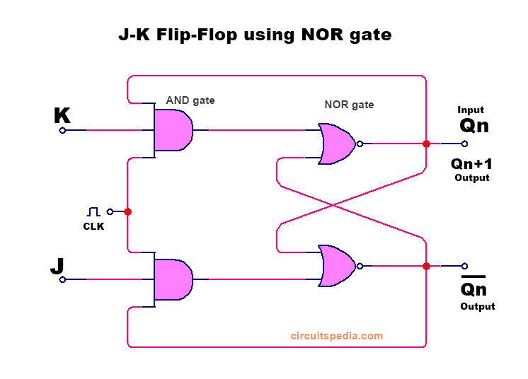 JK flip flop using NOR gate