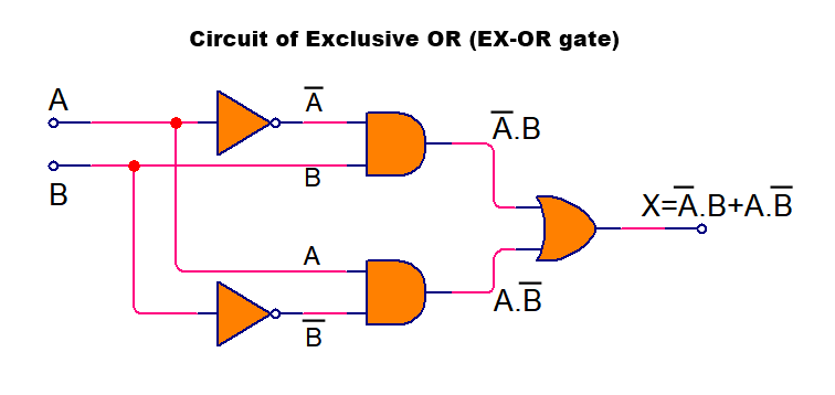 EXOR or XOR logic gate circuit