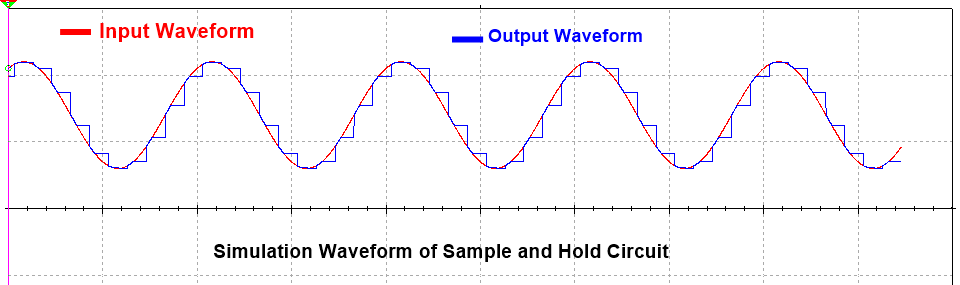 sample and hold circuit waveform
